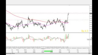 How to earn money in Forex - AUD/USD - Video