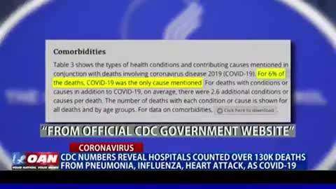 Covid19 and the Pandemic is the Biggest Con in History.