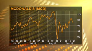 Fed's growth concerns continue to hit stocks - Video