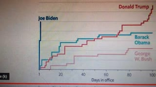 Joe Biden is a Dictator by his own definition