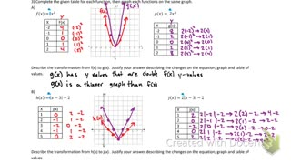 "Graphing functions Intro to ""a"" value"