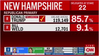 """CNN's Alisyn Camerota: voters """"couldn't wait"""" to cast their vote for Trump in New Hampshire"""