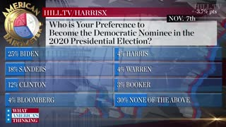 Hill.TV poll about 2020 election