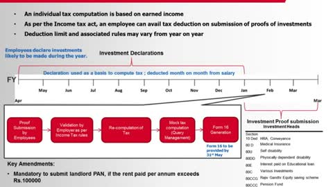 Important Insights on managing year-end payroll computation