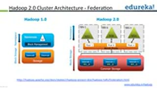 Introduction to Hadoop 2.0 - Video