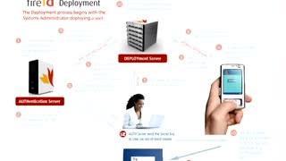 FireID Provisioning Overview - Video