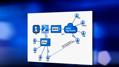 ICTBroadcast, A unified communications autodialer software supporting voice broadcasting , fax broadcasting , sms messaging and email marketing .