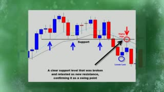 Draw Support And Resistance - Video