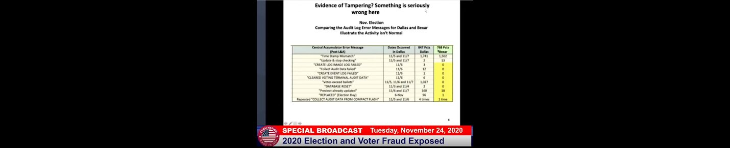 Election 2020 Fraud Exposed